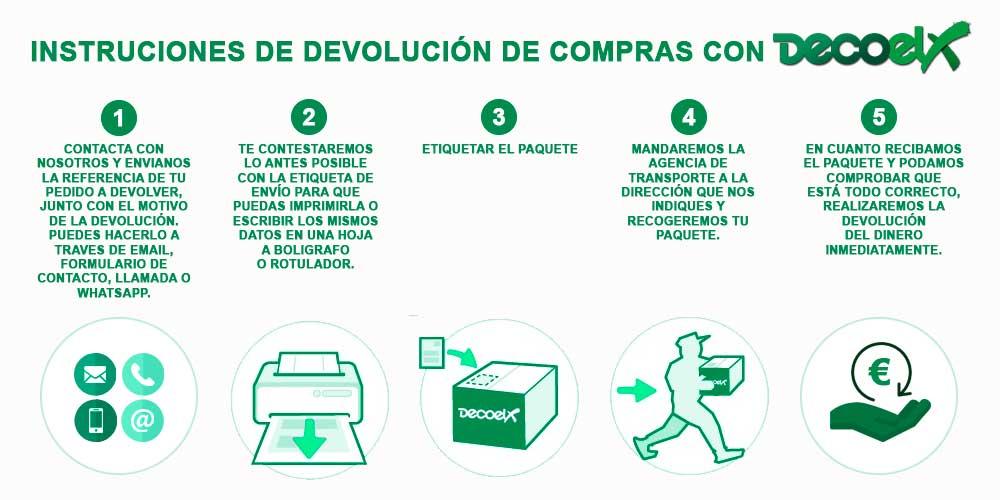 Diagrama Instrucciones de devolución