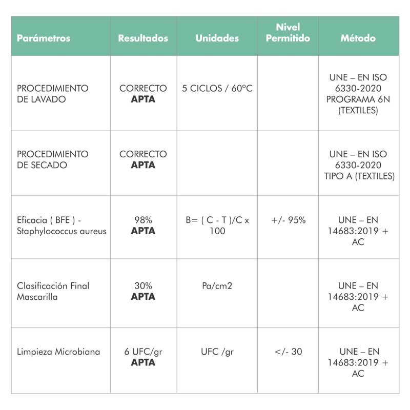 Parámetros Resultados Unidades Nivel Permitido Método